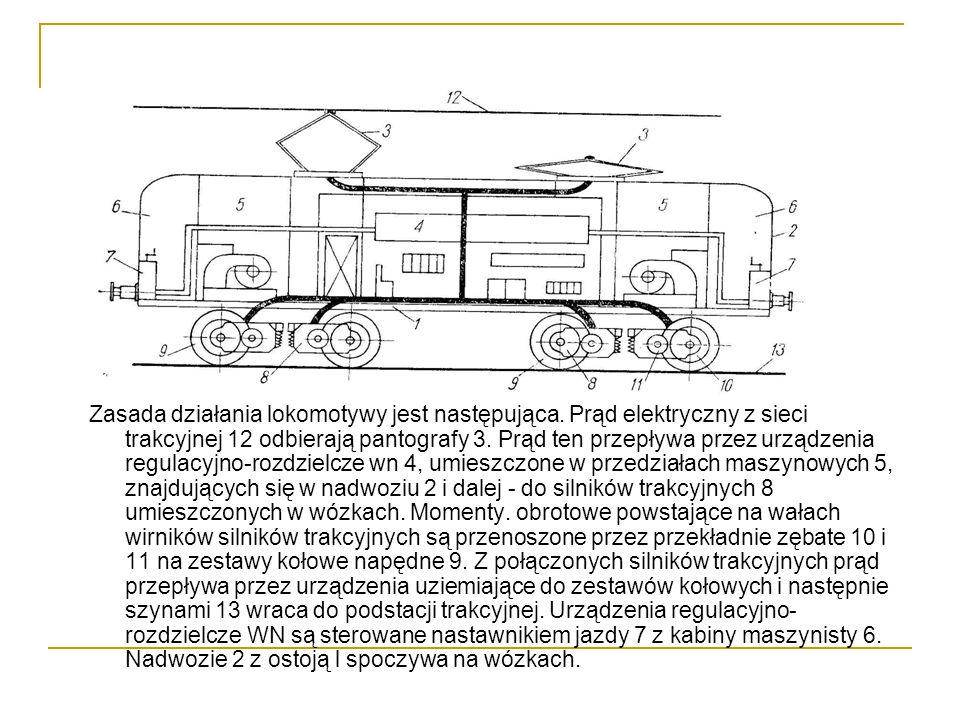Zasada działania lokomotywy jest następująca.