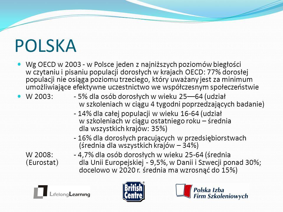 POLSKA Wg OECD w 2003 - w Polsce jeden z najniższych poziomów biegłości w czytaniu i pisaniu populacji dorosłych w krajach OECD: 77% dorosłej populacj