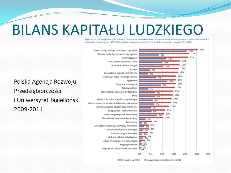 BILANS KAPITAŁU LUDZKIEGO Polska Agencja Rozwoju Przedsiębiorczości i Uniwersytet Jagielloński 2009-2011
