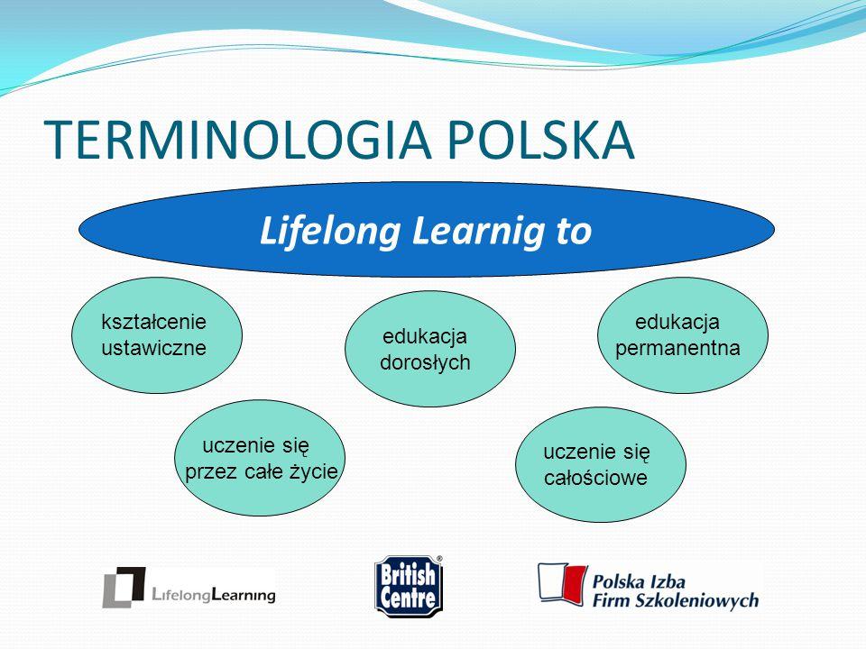 TERMINOLOGIA POLSKA Lifelong Learnig to kształcenie ustawiczne uczenie się całościowe uczenie się przez całe życie edukacja dorosłych edukacja permane