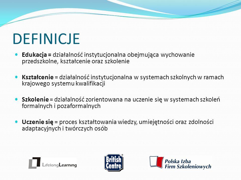 DEFINICJE Edukacja = działalność instytucjonalna obejmująca wychowanie przedszkolne, kształcenie oraz szkolenie Kształcenie = działalność instytucjona