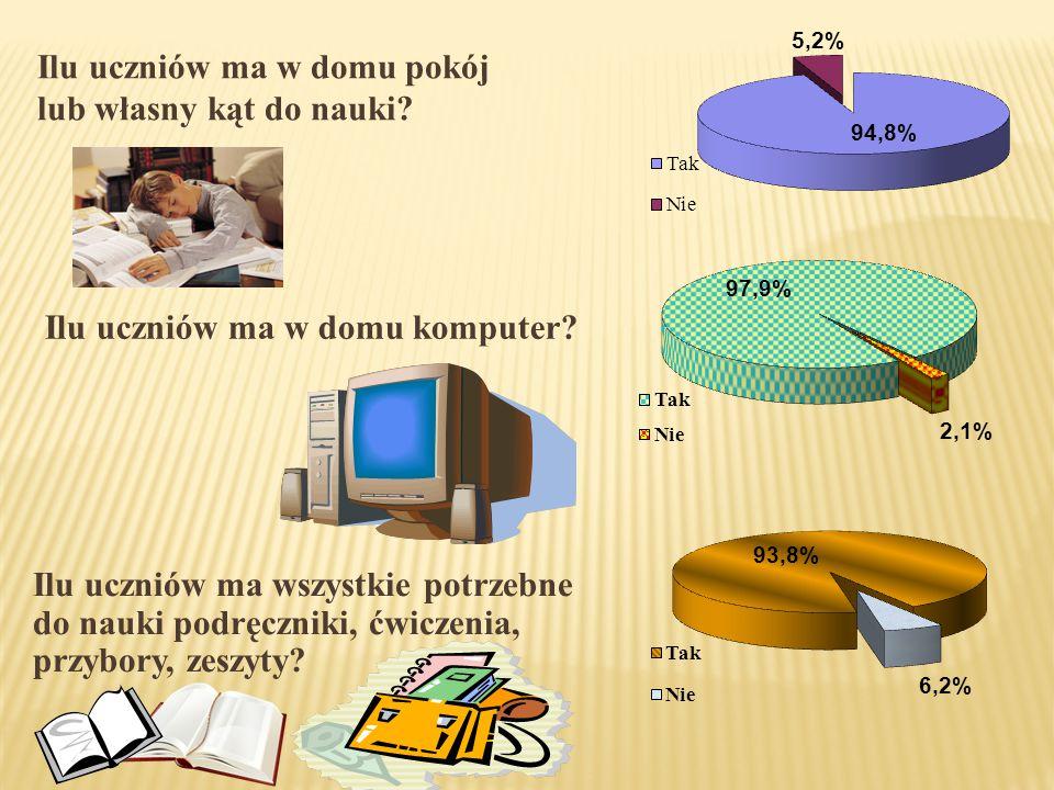 Ilu uczniów ma w domu pokój lub własny kąt do nauki? Ilu uczniów ma w domu komputer? Ilu uczniów ma wszystkie potrzebne do nauki podręczniki, ćwiczeni