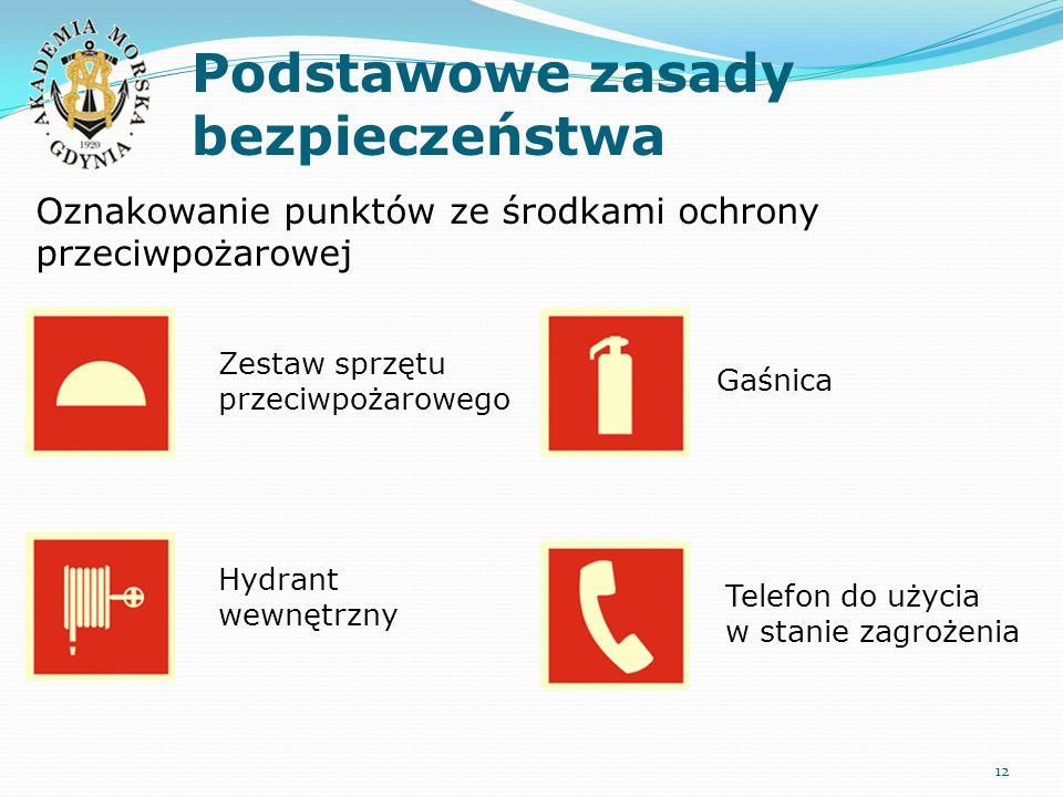 Podstawowe zasady bezpieczeństwa 12 Oznakowanie punktów ze środkami ochrony przeciwpożarowej Zestaw sprzętu przeciwpożarowego Hydrant wewnętrzny Gaśnica Telefon do użycia w stanie zagrożenia
