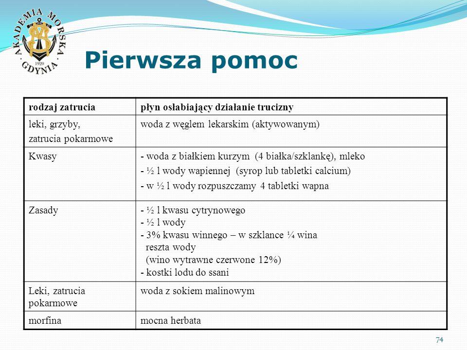 Pierwsza pomoc 74 rodzaj zatruciapłyn osłabiający działanie trucizny leki, grzyby, zatrucia pokarmowe woda z węglem lekarskim (aktywowanym) Kwasy- wod
