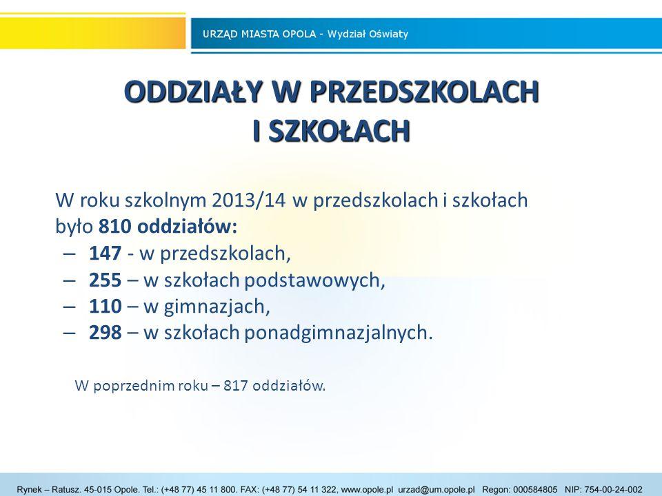 """REALIZACJA PROJEKTÓW EDUKACYJNYCH ZE ŚRODKÓW UE Projekty edukacyjne dla szkół ponadgimnazjalnych realizowane przez Miasto Opole w ramach środków UE: 1.""""Program rozwojowy liceów ogólnokształcących Miasta Opola – wartość projektu - 312.900,00 zł (wkład własny w postaci niepieniężnej 46.935,00 zł) - 640 uczniów; 2.""""Zawodowe perspektywy – program rozwojowy szkół zawodowych Miasta Opola – wartość projektu - 774.396,60 zł (wkład własny w postaci niepieniężnej 116.159,49 zł) – 1226 uczniów; 3.""""Staże zawodowe dla uczniów liceów ogólnokształcących Miasta Opola – wartość projektu - 301 891,81 zł (wkład własny w postaci niepieniężnej 45 283, 78 zł) – 100 uczniów;"""