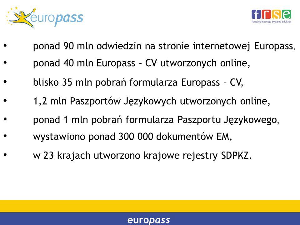 ponad 90 mln odwiedzin na stronie internetowej Europass, ponad 40 mln Europass - CV utworzonych online, blisko 35 mln pobrań formularza Europass – CV,