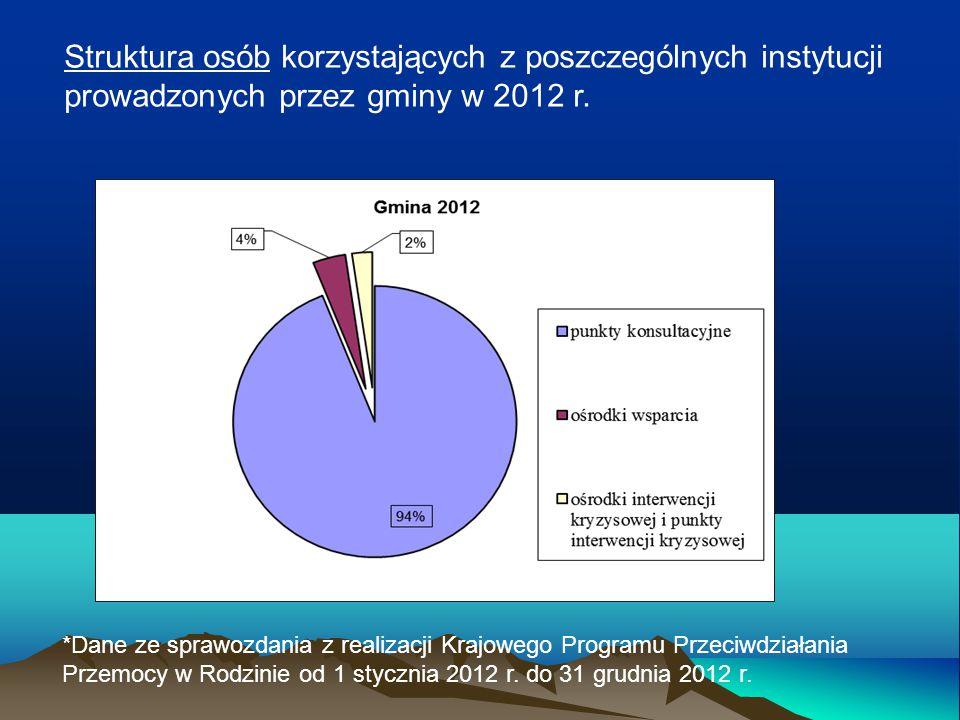 Struktura osób korzystających z poszczególnych instytucji prowadzonych przez gminy w 2012 r. *Dane ze sprawozdania z realizacji Krajowego Programu Prz