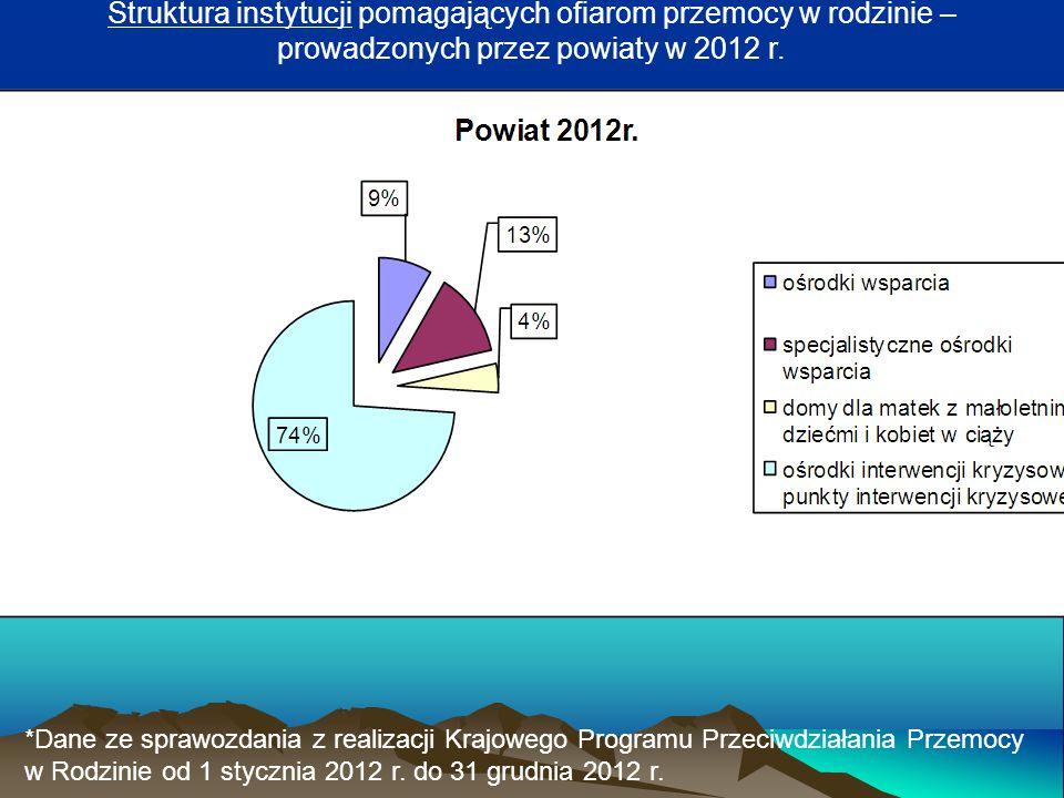Struktura instytucji pomagających ofiarom przemocy w rodzinie – prowadzonych przez powiaty w 2012 r. *Dane ze sprawozdania z realizacji Krajowego Prog