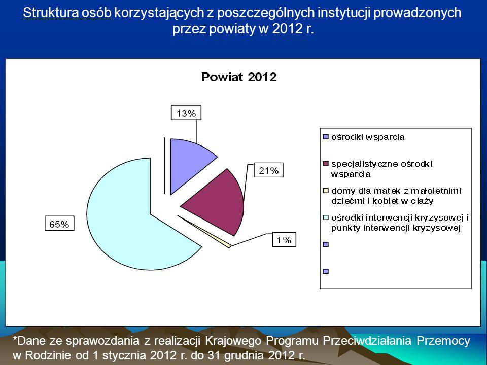 Struktura osób korzystających z poszczególnych instytucji prowadzonych przez powiaty w 2012 r. *Dane ze sprawozdania z realizacji Krajowego Programu P