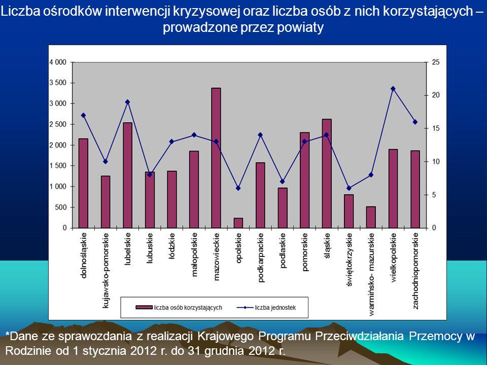 Liczba ośrodków interwencji kryzysowej oraz liczba osób z nich korzystających – prowadzone przez powiaty *Dane ze sprawozdania z realizacji Krajowego