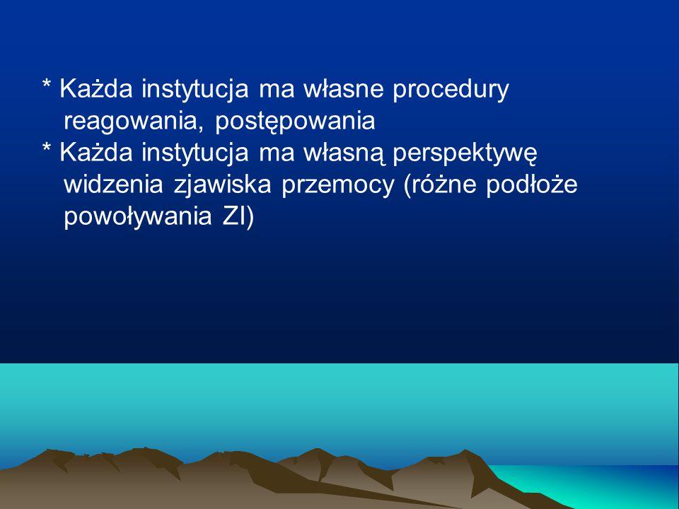 Struktura instytucji pomagających ofiarom przemocy w rodzinie – prowadzonych przez powiaty w 2012 r.