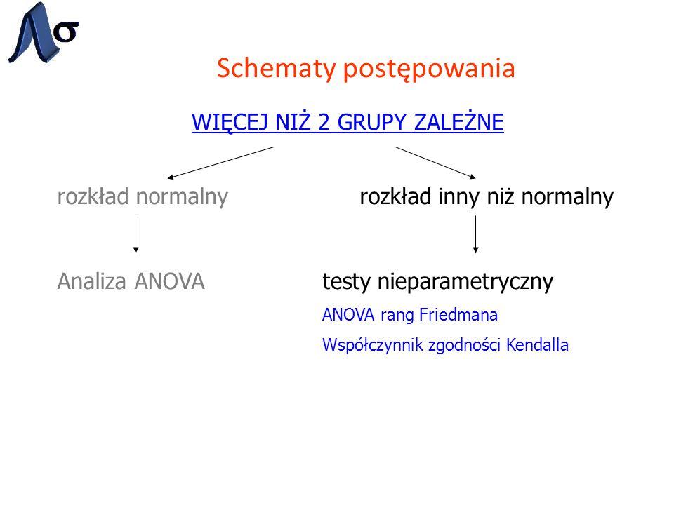 Schematy postępowania WIĘCEJ NIŻ 2 GRUPY ZALEŻNE rozkład normalnyrozkład inny niż normalny Analiza ANOVAtesty nieparametryczny ANOVA rang Friedmana Ws