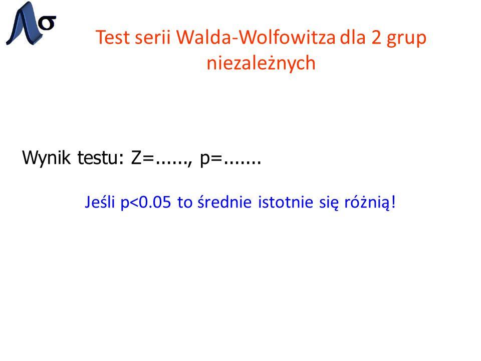 Test Kołmogorowa-Smirnowa dla 2 grup niezależnych Wynik testu: Maks.