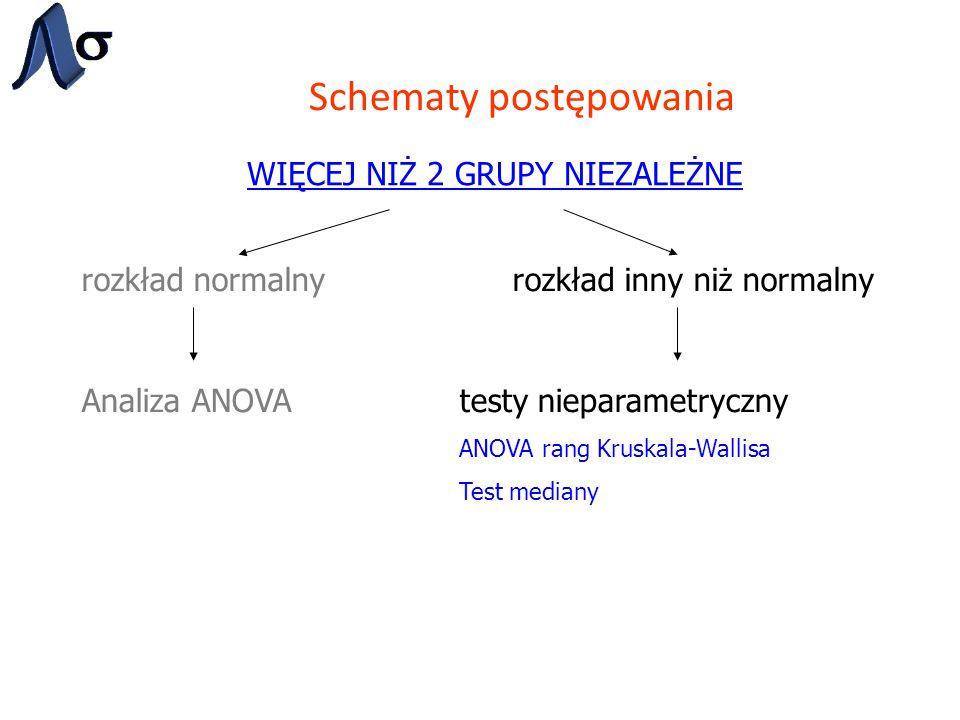 Schematy postępowania WIĘCEJ NIŻ 2 GRUPY NIEZALEŻNE rozkład normalnyrozkład inny niż normalny Analiza ANOVAtesty nieparametryczny ANOVA rang Kruskala-