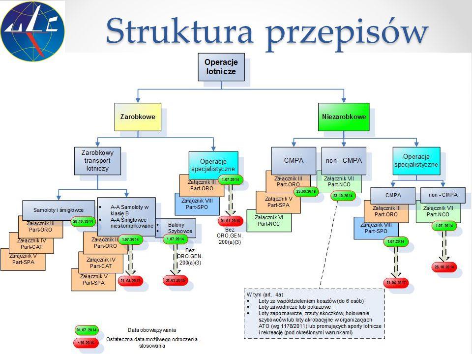 Struktura przepisów