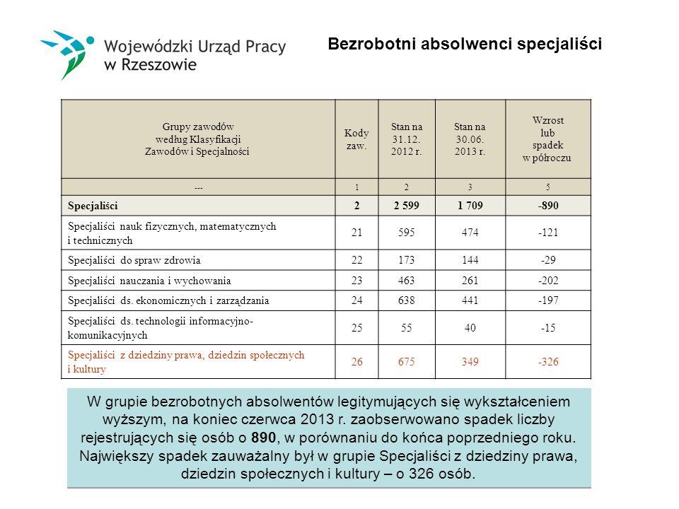 Bezrobotni absolwenci specjaliści Grupy zawod ó w według Klasyfikacji Zawod ó w i Specjalności Kody zaw.