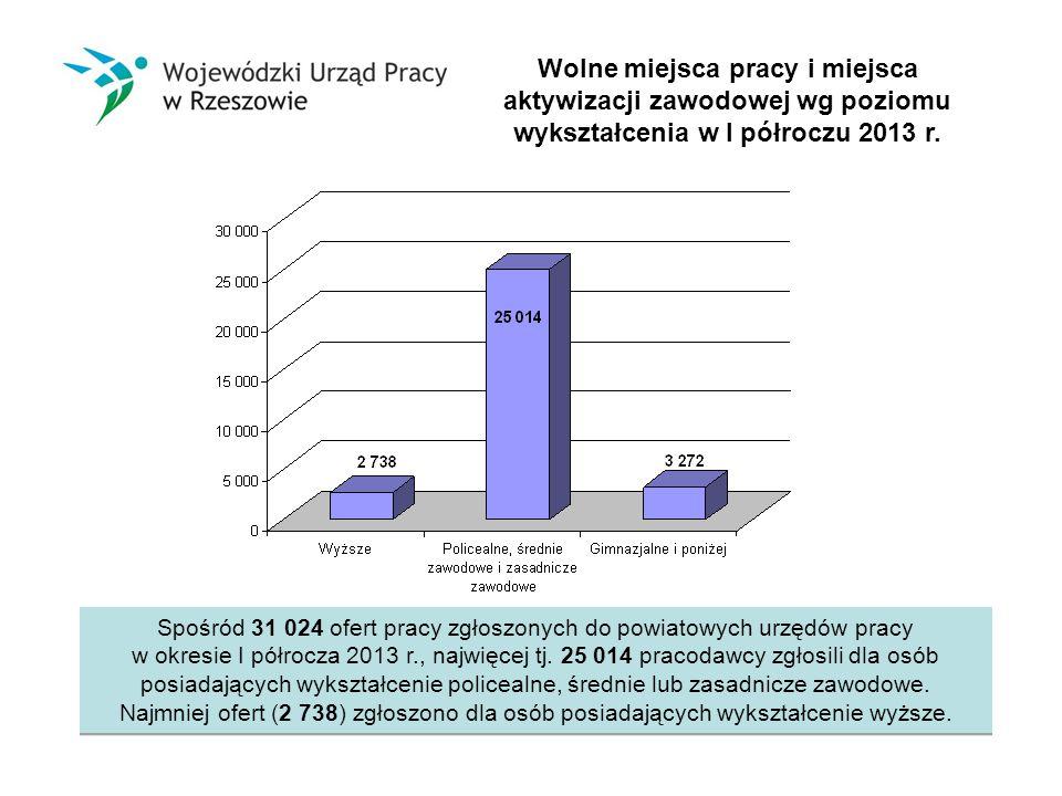 Wolne miejsca pracy i miejsca aktywizacji zawodowej wg poziomu wykształcenia w I półroczu 2013 r.