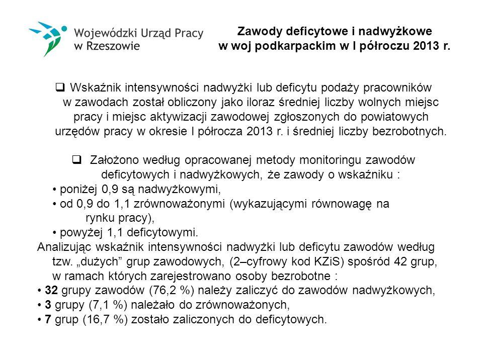 Zawody deficytowe i nadwyżkowe w woj podkarpackim w I półroczu 2013 r.