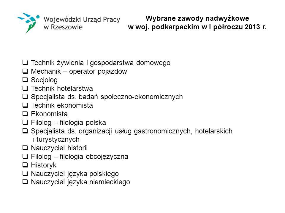 Wybrane zawody nadwyżkowe w woj. podkarpackim w I półroczu 2013 r.