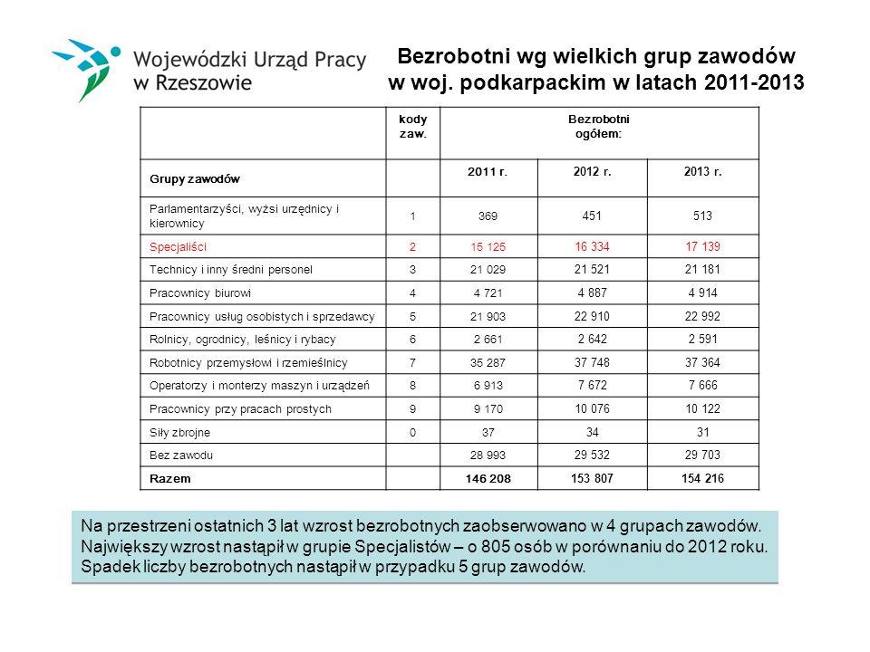 Bezrobotni wg wielkich grup zawodów w woj. podkarpackim w latach 2011-2013 kody zaw.