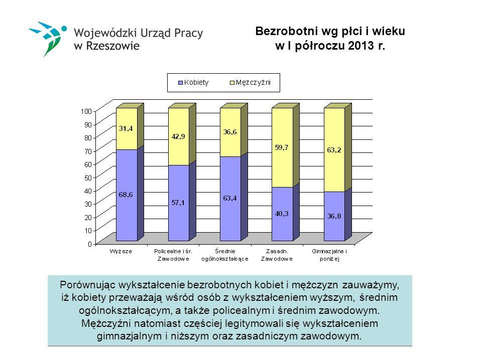 Bezrobotni wg płci i wieku w I półroczu 2013 r.