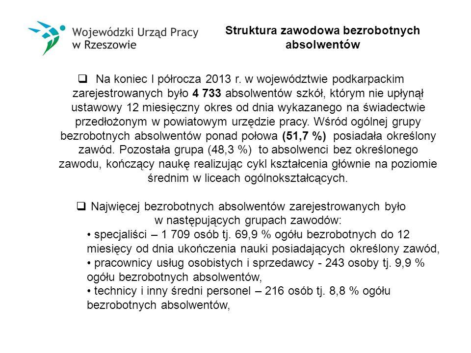  Na koniec I półrocza 2013 r.