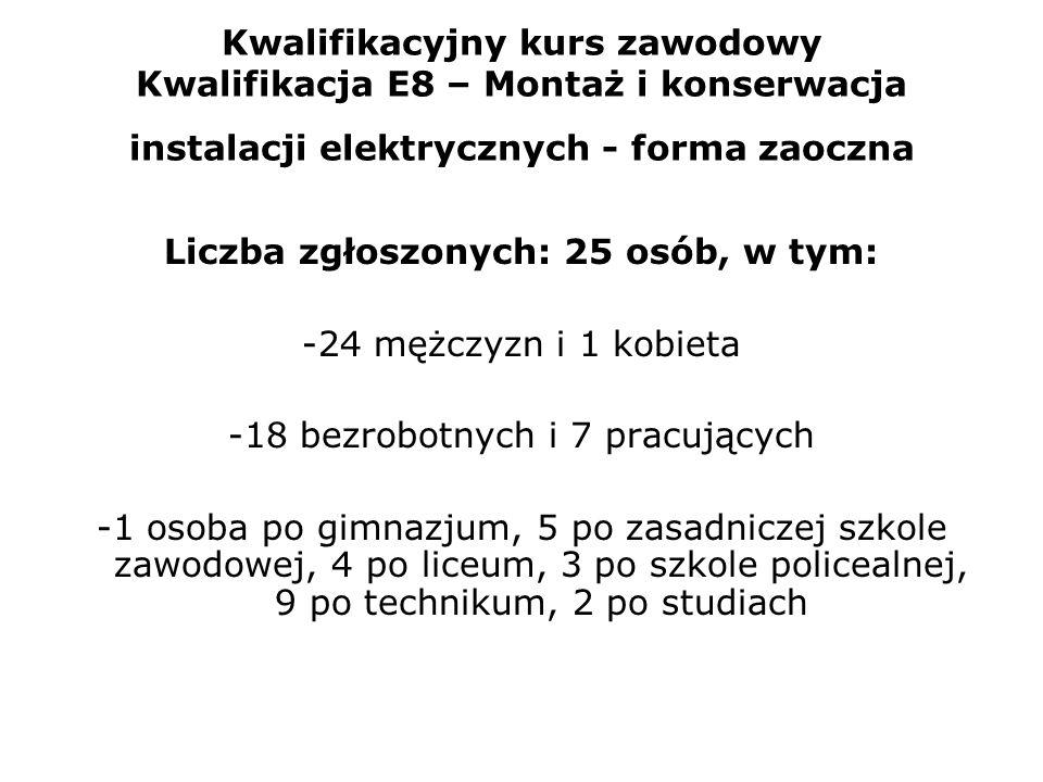 Kwalifikacyjny kurs zawodowy Kwalifikacja E8 – Montaż i konserwacja instalacji elektrycznych - forma zaoczna Liczba zgłoszonych: 25 osób, w tym: -24 m