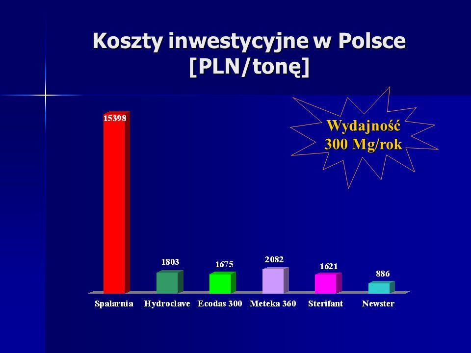 Koszty inwestycyjne w Polsce [PLN/tonę] Wydajność 300 Mg/rok