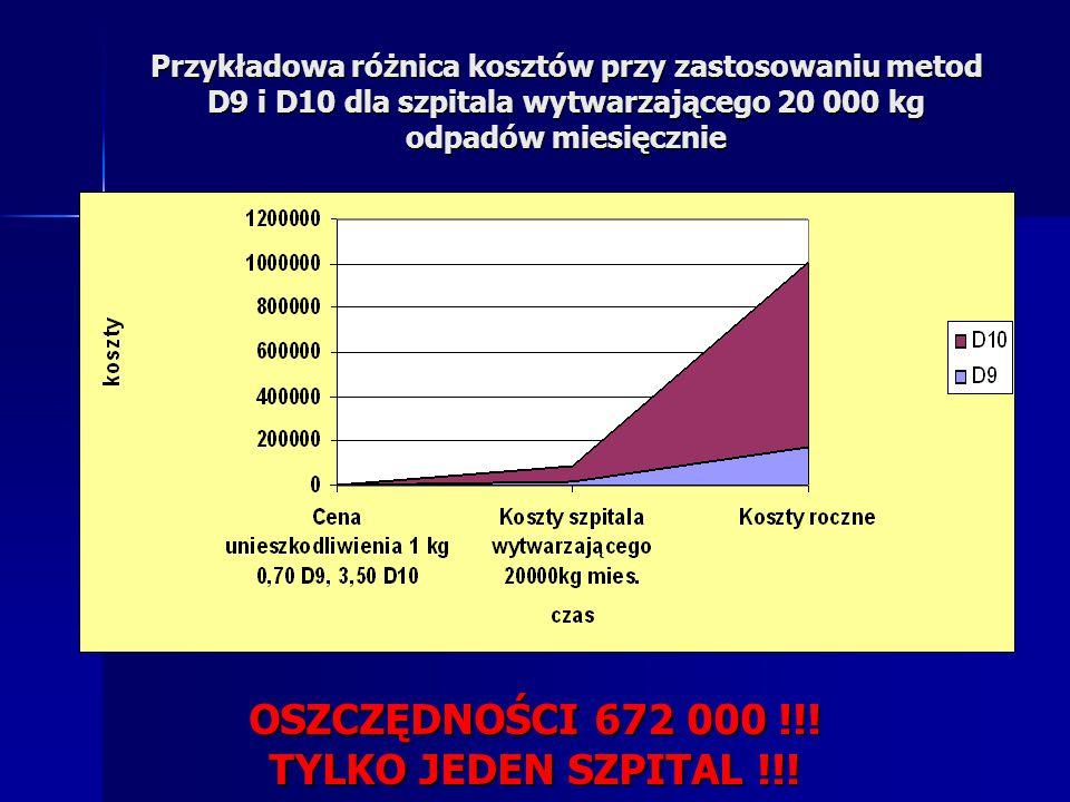 Przykładowa różnica kosztów przy zastosowaniu metod D9 i D10 dla szpitala wytwarzającego 20 000 kg odpadów miesięcznie OSZCZĘDNOŚCI 672 000 !!! TYLKO