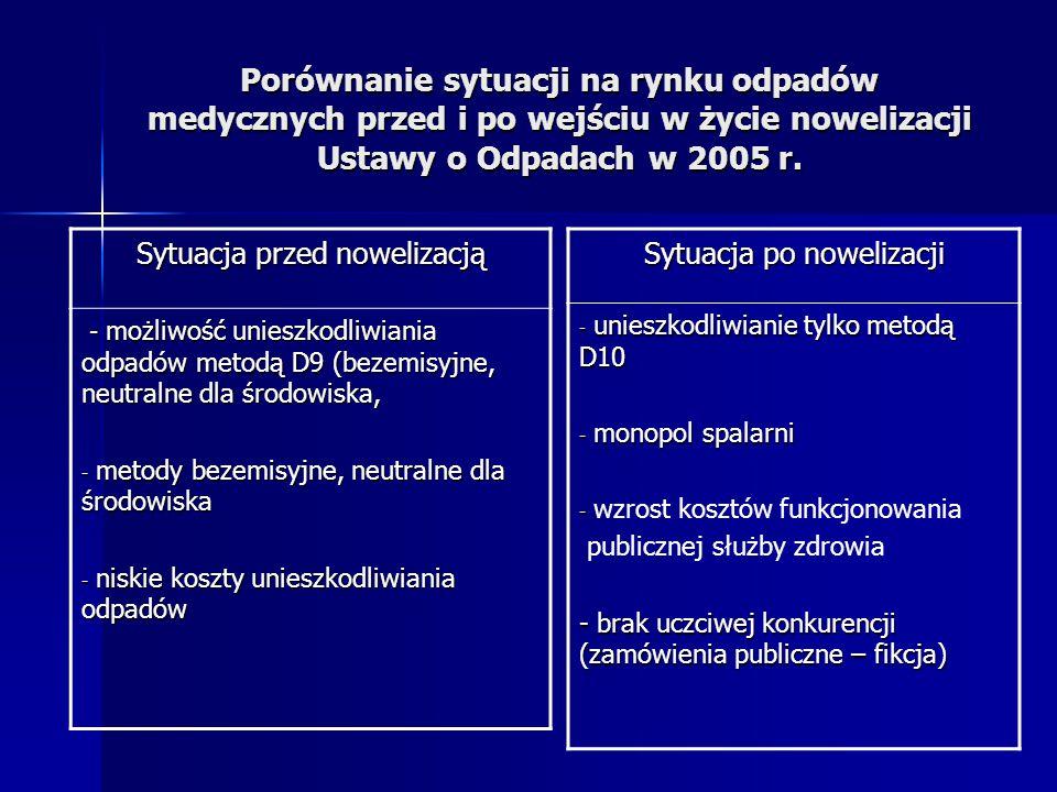 Porównanie sytuacji na rynku odpadów medycznych przed i po wejściu w życie nowelizacji Ustawy o Odpadach w 2005 r. Sytuacja przed nowelizacją - możliw