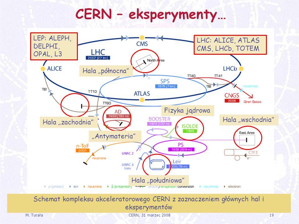"""M. Turała19CERN, 31 marzec 2008 CERN – eksperymenty… Hala """"wschodnia"""" Fizyka jądrowa """"Antymateria"""" Hala """"zachodnia"""" Hala """"północna"""" LEP: ALEPH, DELPHI"""