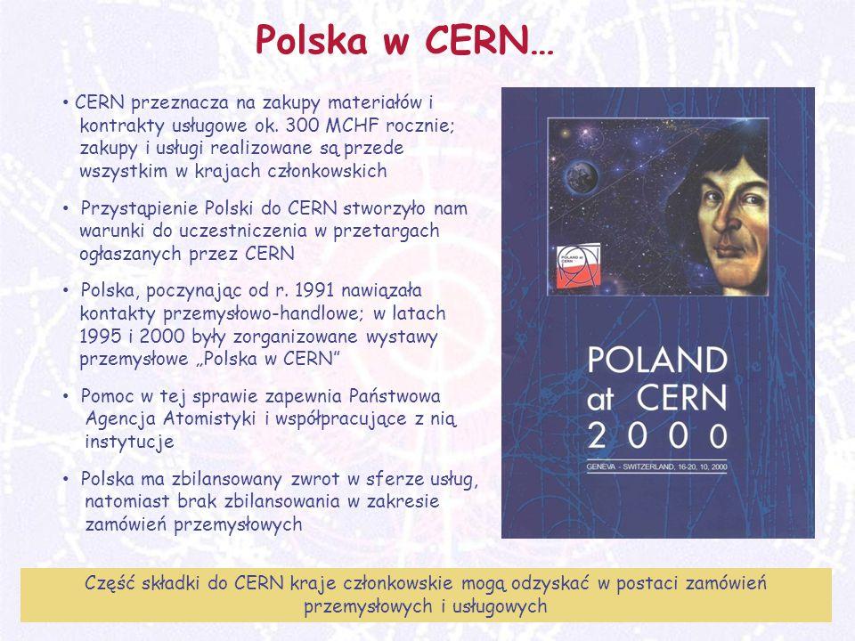 M. Turała44CERN, 31 marzec 2008 Polska w CERN… Część składki do CERN kraje członkowskie mogą odzyskać w postaci zamówień przemysłowych i usługowych CE