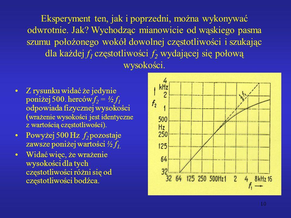10 Eksperyment ten, jak i poprzedni, można wykonywać odwrotnie. Jak? Wychodząc mianowicie od wąskiego pasma szumu położonego wokół dowolnej częstotliw