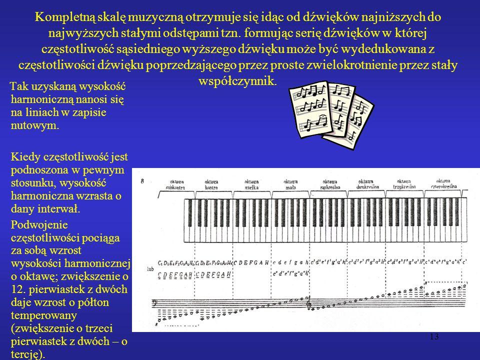 13 Kompletną skalę muzyczną otrzymuje się idąc od dźwięków najniższych do najwyższych stałymi odstępami tzn. formując serię dźwięków w której częstotl