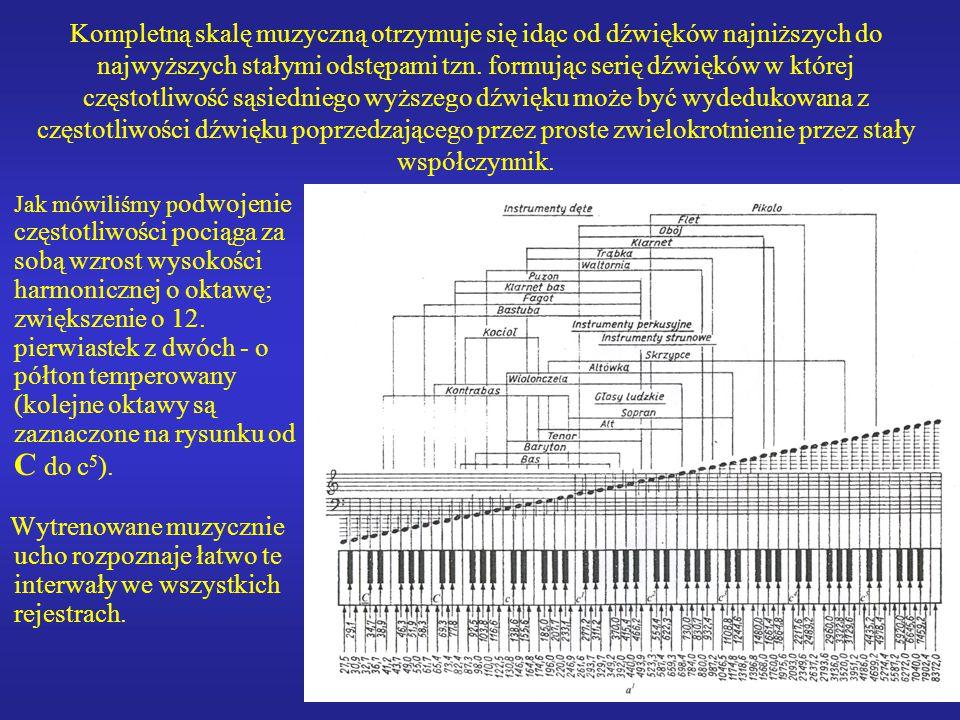 14 Kompletną skalę muzyczną otrzymuje się idąc od dźwięków najniższych do najwyższych stałymi odstępami tzn. formując serię dźwięków w której częstotl