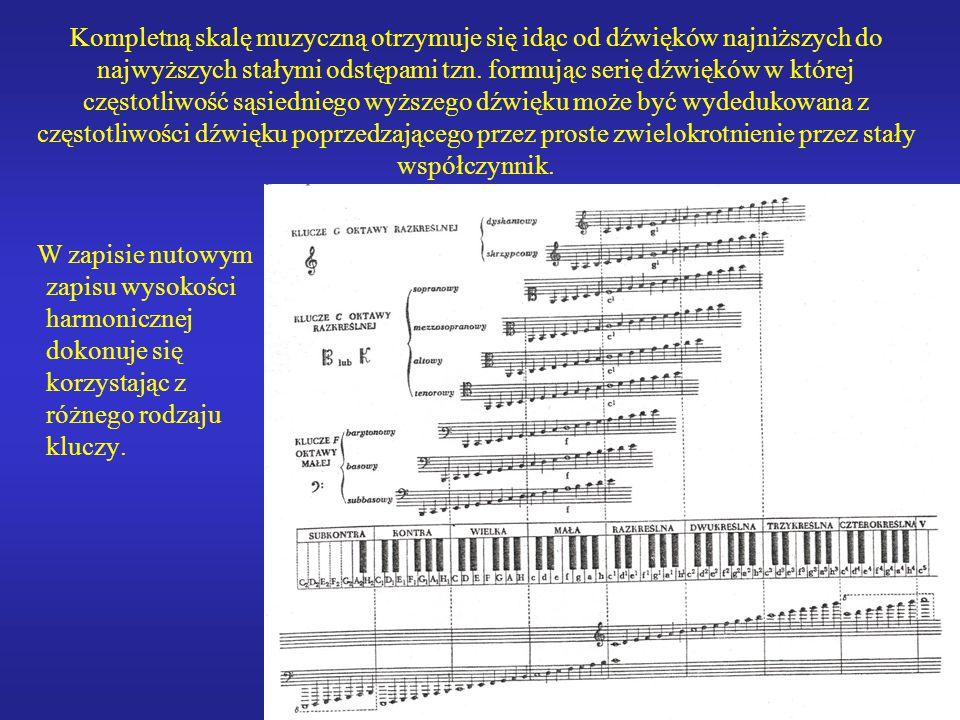 15 Kompletną skalę muzyczną otrzymuje się idąc od dźwięków najniższych do najwyższych stałymi odstępami tzn. formując serię dźwięków w której częstotl