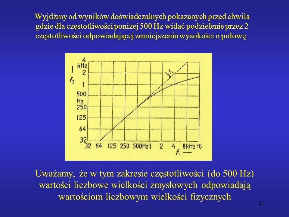 20 Wyjdźmy od wyników doświadczalnych pokazanych przed chwila gdzie dla częstotliwości poniżej 500 Hz widać podzielenie przez 2 częstotliwości odpowiadającej zmniejszeniu wysokości o połowę.