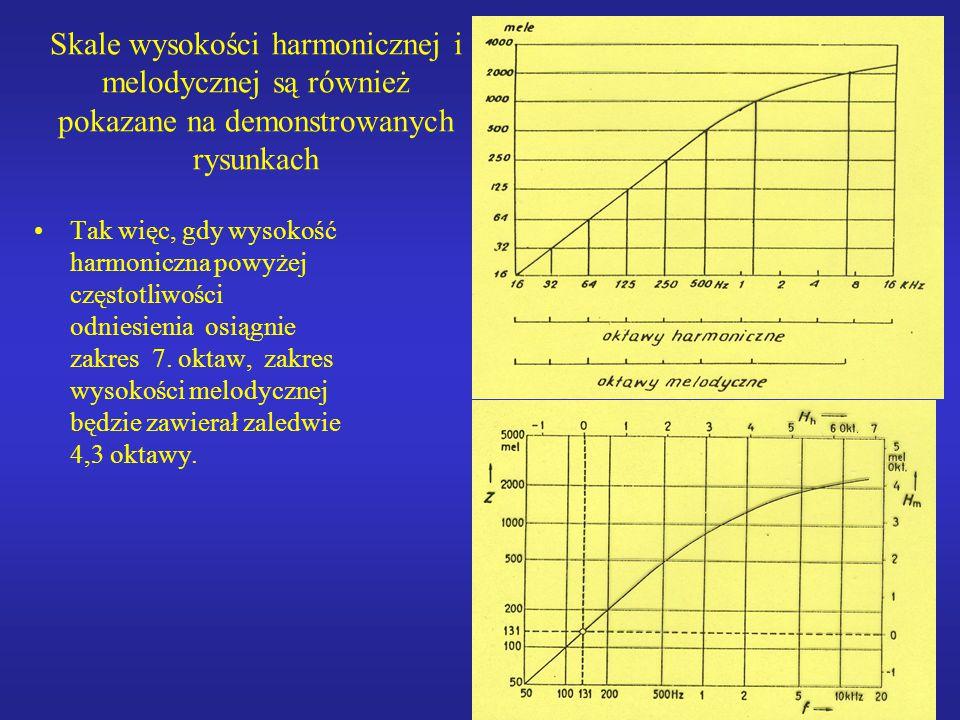 24 Skale wysokości harmonicznej i melodycznej są również pokazane na demonstrowanych rysunkach Tak więc, gdy wysokość harmoniczna powyżej częstotliwoś