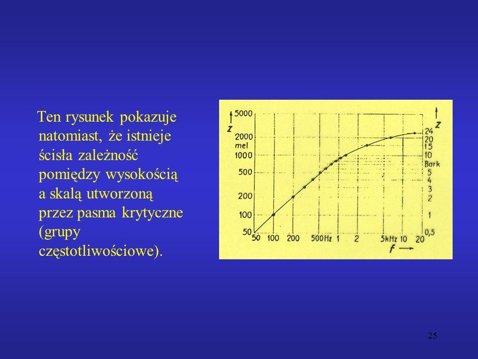 25 Ten rysunek pokazuje natomiast, że istnieje ścisła zależność pomiędzy wysokością a skalą utworzoną przez pasma krytyczne (grupy częstotliwościowe).