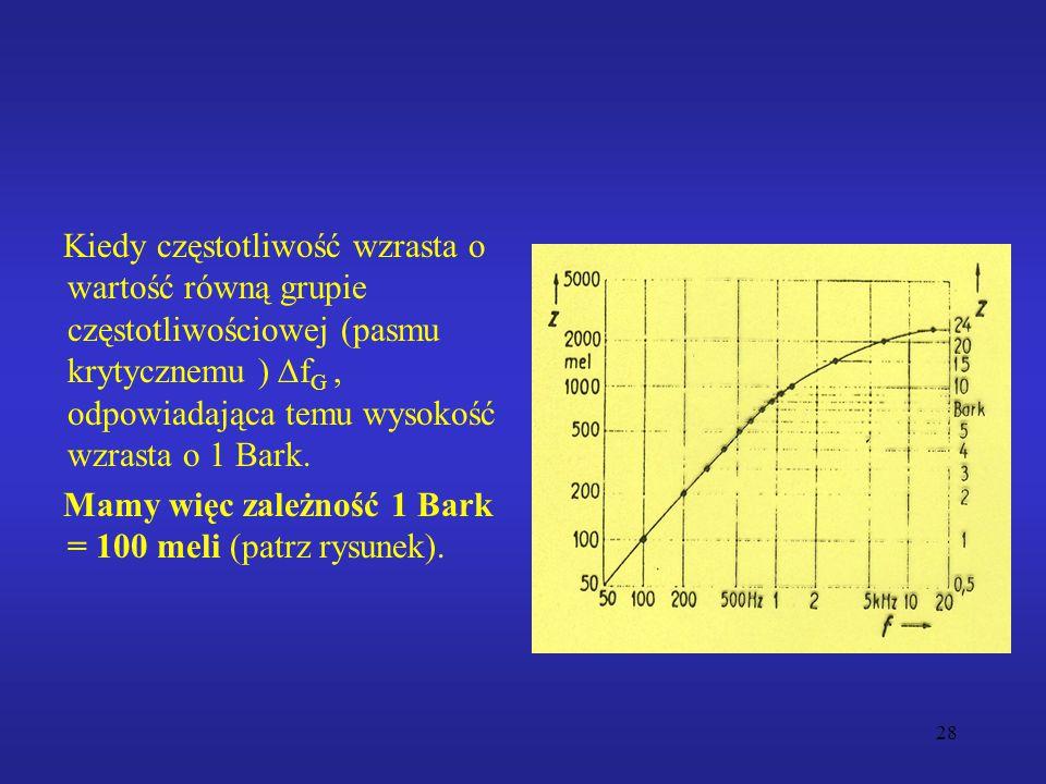 28 Kiedy częstotliwość wzrasta o wartość równą grupie częstotliwościowej (pasmu krytycznemu )  f G, odpowiadająca temu wysokość wzrasta o 1 Bark. Mam