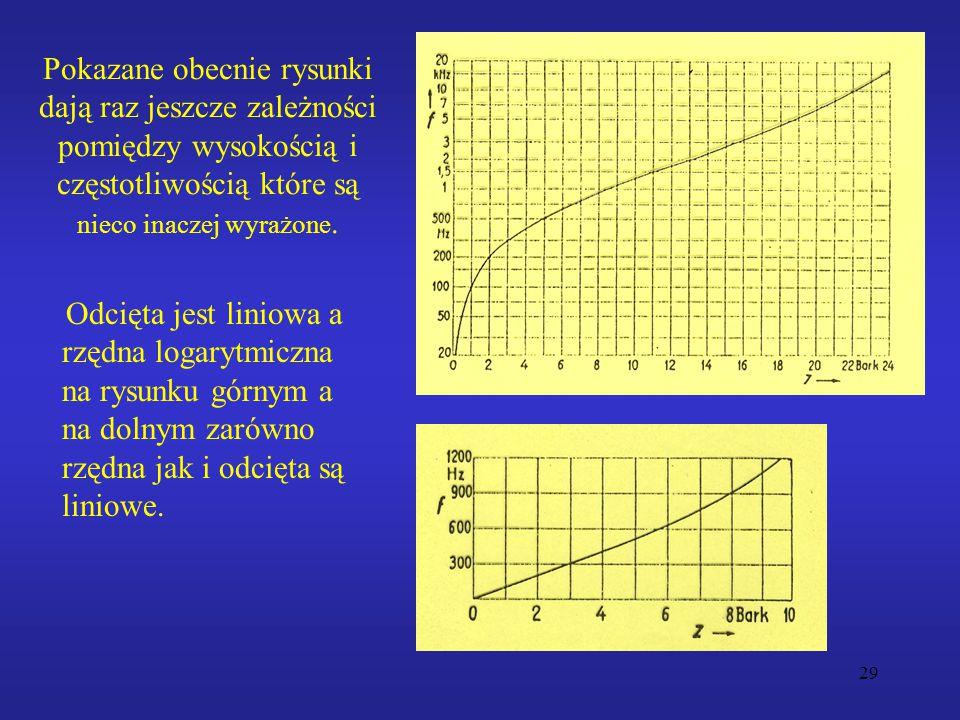 29 Pokazane obecnie rysunki dają raz jeszcze zależności pomiędzy wysokością i częstotliwością które są nieco inaczej wyrażone. Odcięta jest liniowa a