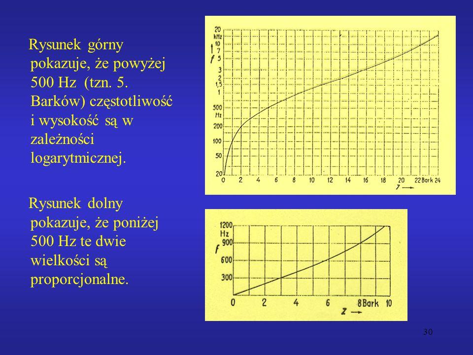 30 Rysunek górny pokazuje, że powyżej 500 Hz (tzn. 5. Barków) częstotliwość i wysokość są w zależności logarytmicznej. Rysunek dolny pokazuje, że poni