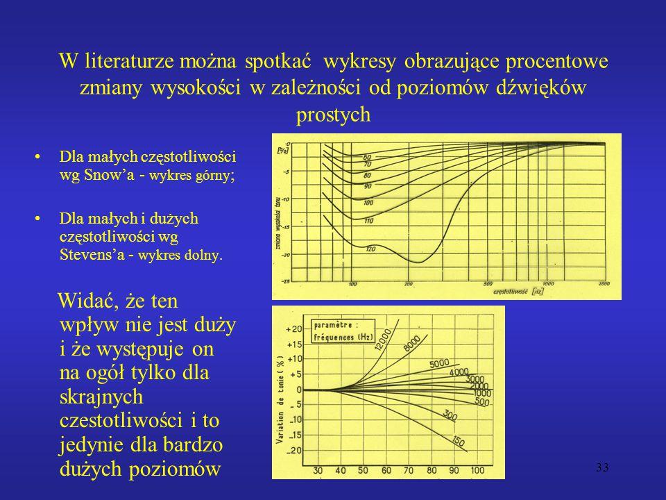 33 W literaturze można spotkać wykresy obrazujące procentowe zmiany wysokości w zależności od poziomów dźwięków prostych Dla małych częstotliwości wg Snow'a - wykres górny ; Dla małych i dużych częstotliwości wg Stevens'a - wykres dolny.