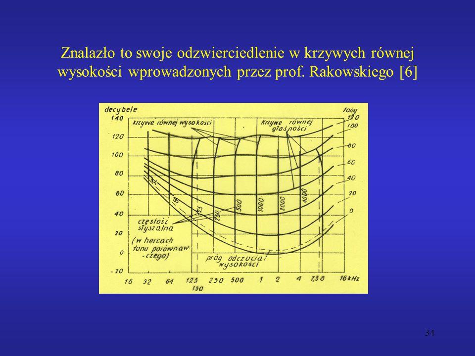 34 Znalazło to swoje odzwierciedlenie w krzywych równej wysokości wprowadzonych przez prof. Rakowskiego [6]