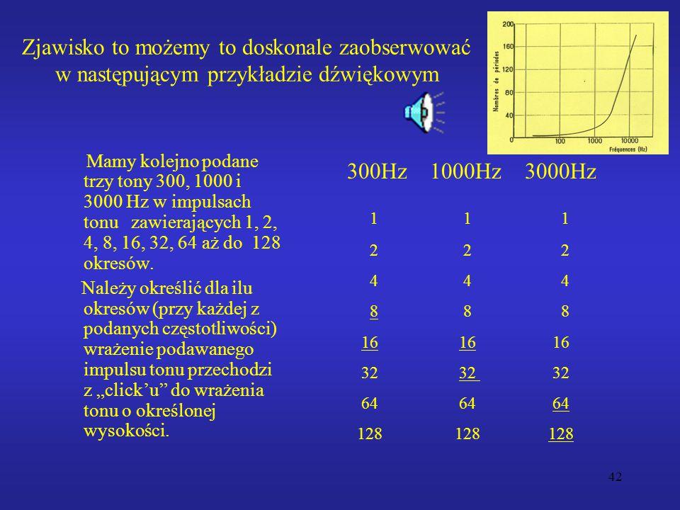 42 Zjawisko to możemy to doskonale zaobserwować w następującym przykładzie dźwiękowym Mamy kolejno podane trzy tony 300, 1000 i 3000 Hz w impulsach tonu zawierających 1, 2, 4, 8, 16, 32, 64 aż do 128 okresów.