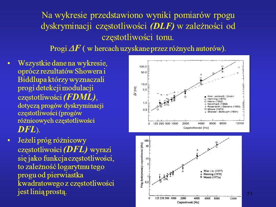 54 Na wykresie przedstawiono wyniki pomiarów rpogu dyskryminacji częstotliwości (DLF) w zależności od częstotliwości tonu. Progi  F ( w hercach uzysk