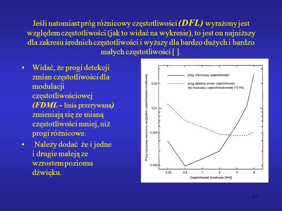 57 Jeśli natomiast próg różnicowy częstotliwości (DFL) wyrażony jest względem częstotliwości (jak to widać na wykresie), to jest on najniższy dla zakresu średnich częstotliwości i wyższy dla bardzo dużych i bardzo małych częstotliwości [ ].