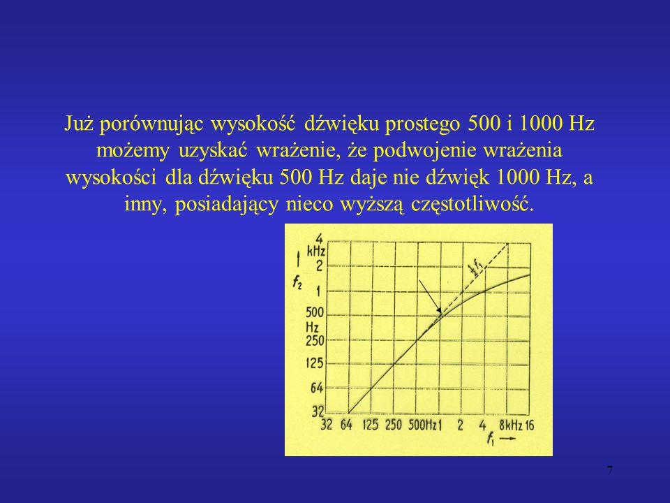 7 Już porównując wysokość dźwięku prostego 500 i 1000 Hz możemy uzyskać wrażenie, że podwojenie wrażenia wysokości dla dźwięku 500 Hz daje nie dźwięk 1000 Hz, a inny, posiadający nieco wyższą częstotliwość.