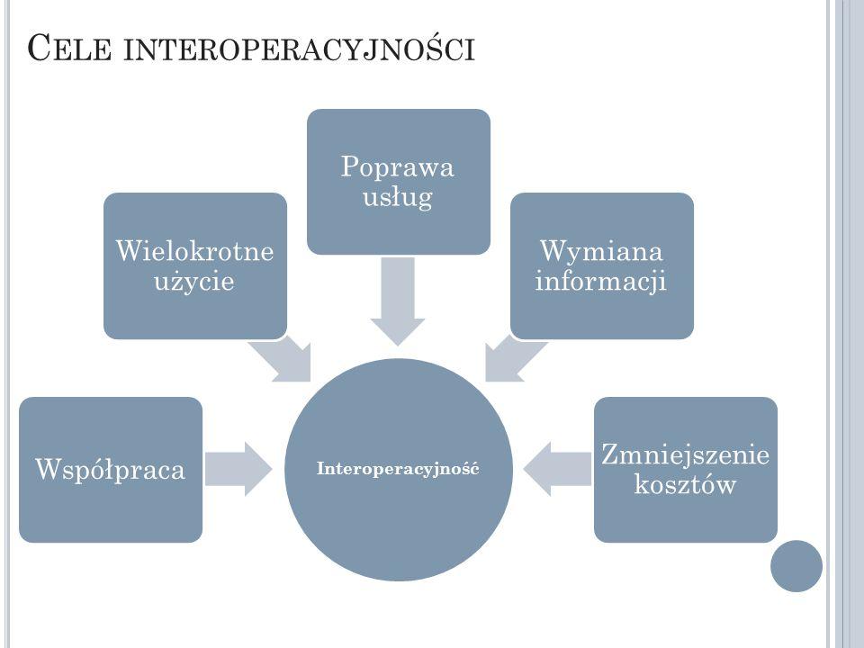 C ELE INTEROPERACYJNOŚCI Interoperacyjność Współpraca Wielokrotne użycie Poprawa usług Wymiana informacji Zmniejszenie kosztów