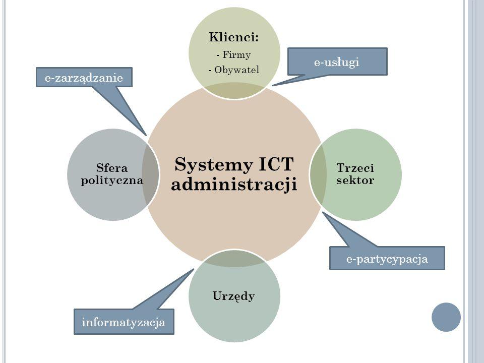 Systemy ICT administracji Klienci: - Firmy - Obywatel Trzeci sektor Urzędy Sfera polityczna e-usługi e-partycypacja informatyzacja e-zarządzanie